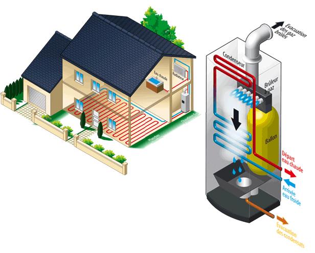 chauffage, chaudière et chauffe-eau : guide pour choisir, prix et ... - A Combien Chauffer Sa Maison