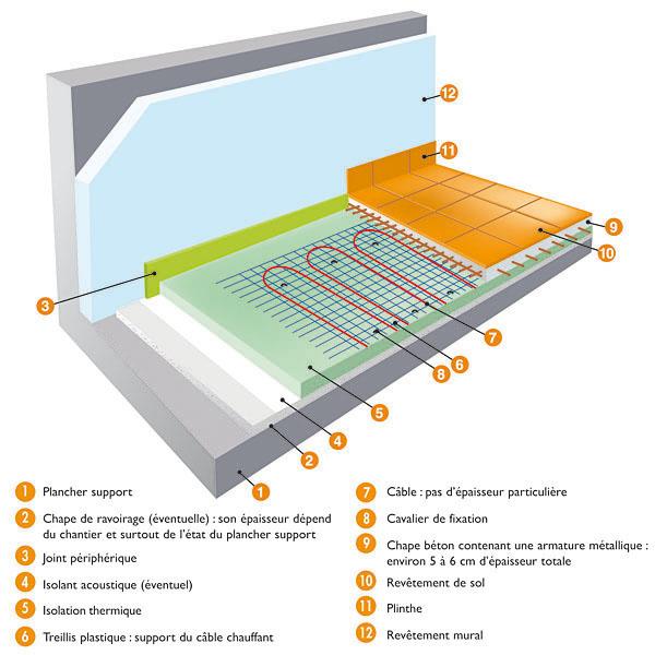 Epaisseur isolant pour maison passive annonce artisan for Isolation phonique sol carrelage