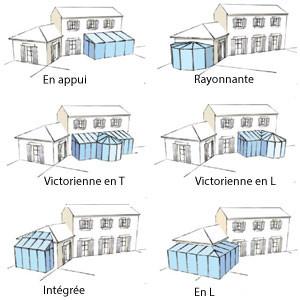 Les différentes formes de véranda