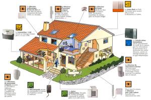 Shema d'installation de l'alarme dans une maison